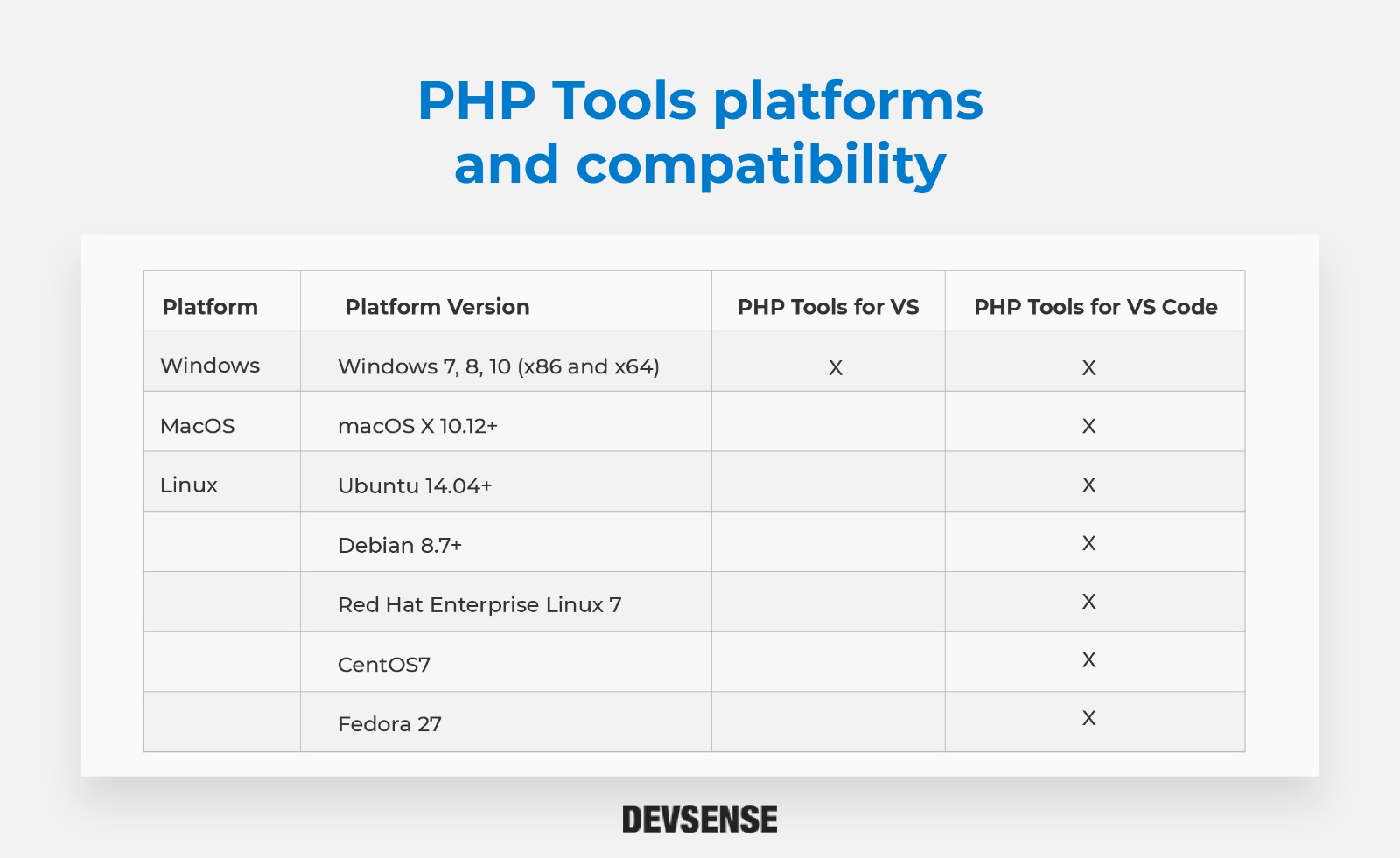 PHP Tools platforms and compatibility