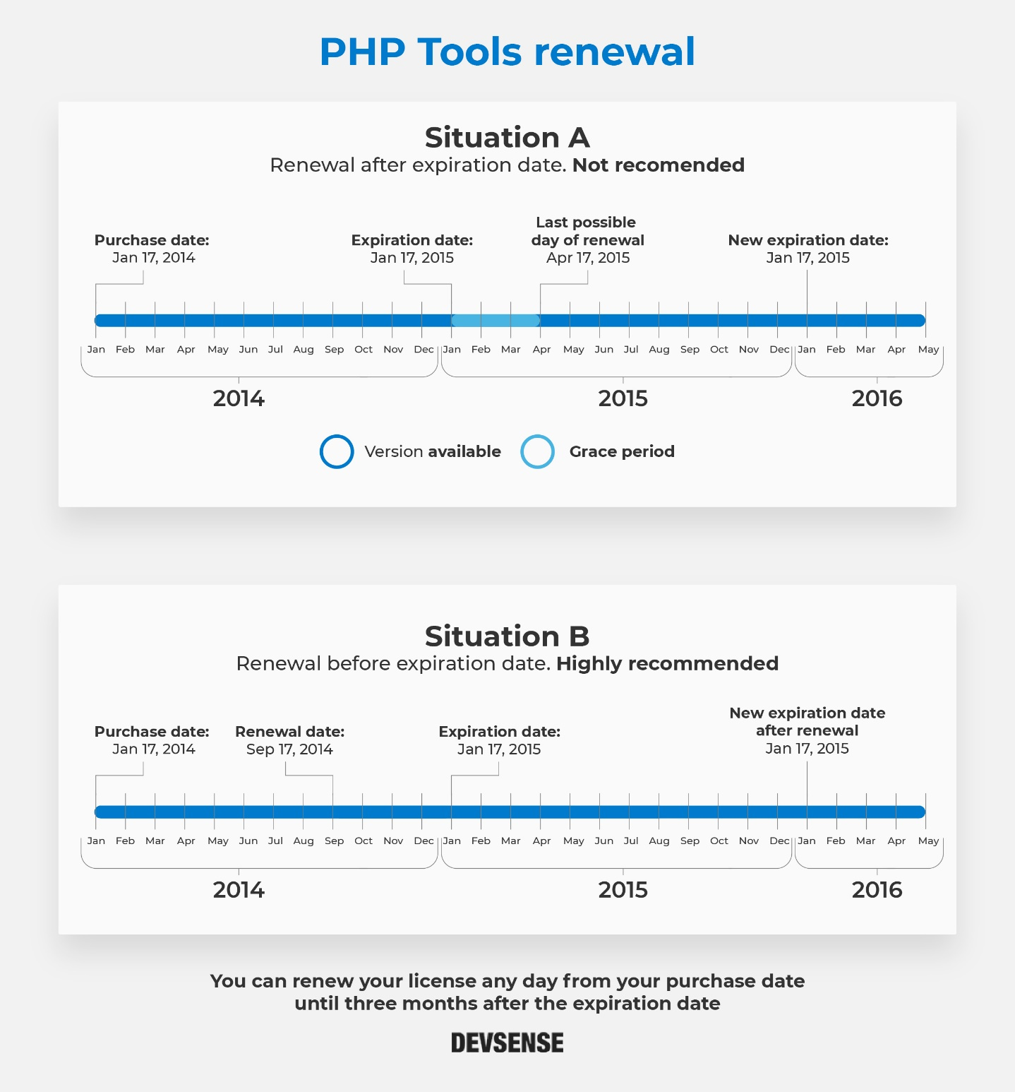 PHP Tools renewal